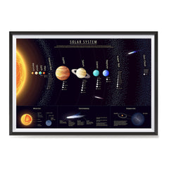 Ezposterprints - Solar System at a Glance - 1 Poster ambiance display photo sample