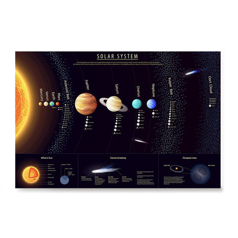 Ezposterprints - Solar System at a Glance - 1 Poster