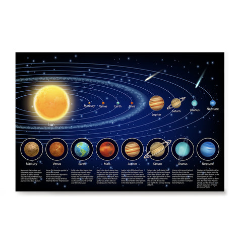 Ezposterprints - Solar System at a Glance - 2 Poster
