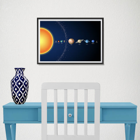 Ezposterprints - Solar System at a Glance - 3 Poster - 18x12 ambiance display photo sample