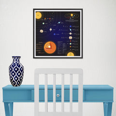Ezposterprints - Solar System at a Glance Square Poster - 16x16 ambiance display photo sample