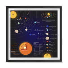 Ezposterprints - Solar System at a Glance Square Poster ambiance display photo sample