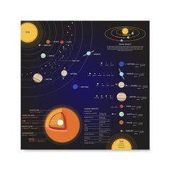 Ezposterprints - Solar System at a Glance Square Poster