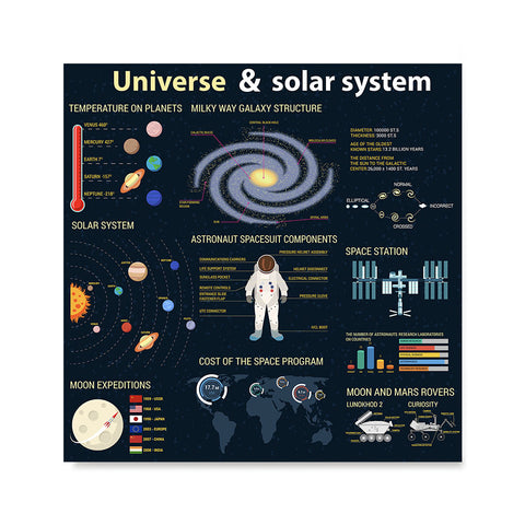 Ezposterprints - About The Universe 3 | Universe Infographics