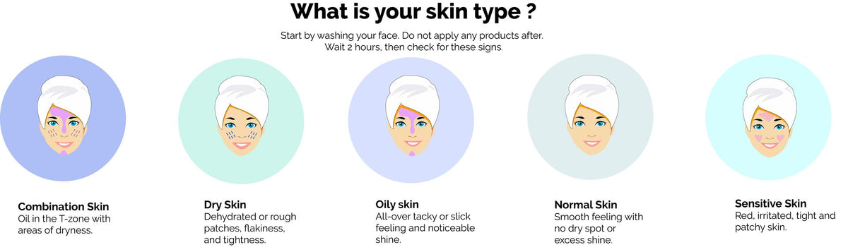 Determine Your Skin Type – SkinTreats Beauty