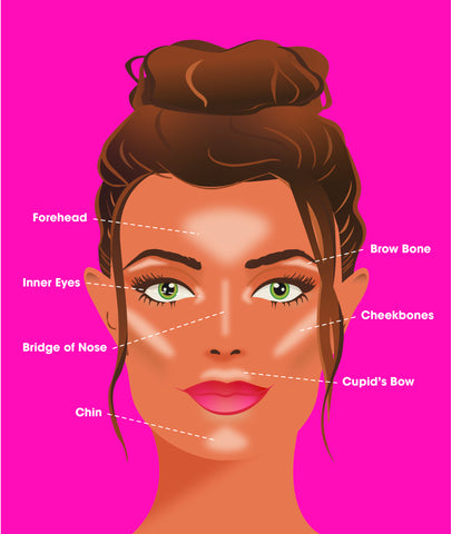 Facial Features Explained
