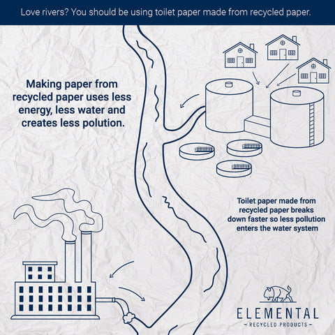 Paper Production's impact on rivers overview