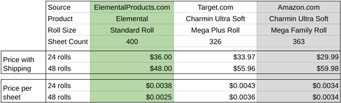 Chart comparing Elemental's toilet paper to Charmin's toilet paper