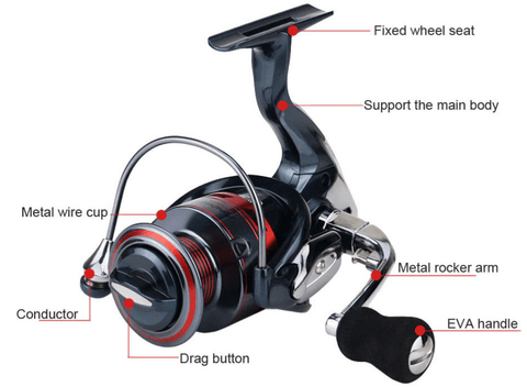 details of spinning fishing reels