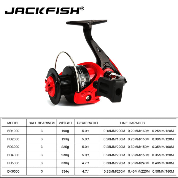 High Speed Fishing Reels