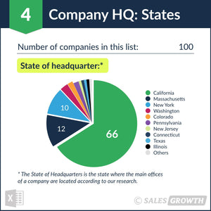 Venture Capital: Top 100 Venture Firms in the U.S. – Headquarter States