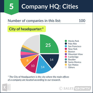 Venture Capital: Top 100 Venture Firms in the U.S. – Headquarter Cities