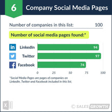 Venture Capital: Top 100 Venture Firms in the U.S. – Social Media Pages