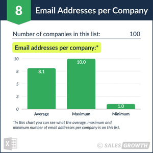 Venture Capital: Top 100 Venture Firms in the U.S. – Email Addresses per Company