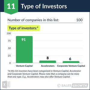 Venture Capital: Top 100 Venture Firms in the U.S. – Type of Investors
