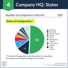 Venture Capital: Top 101 – 200 Venture Firms in the U.S. – Headquarter States