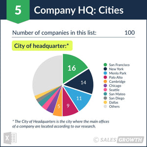 Venture Capital: Top 101 – 200 Venture Firms in the U.S. – Headquarter Cities