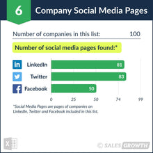 Venture Capital: Top 101 – 200 Venture Firms in the U.S. – Social Media Pages