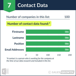 Venture Capital: Top 101 – 200 Venture Firms in the U.S. – Contact Data Quality