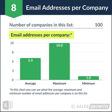 Venture Capital: Top 101 – 200 Venture Firms in the U.S. – Email Addresses per Company