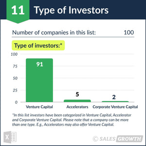Venture Capital: Top 101 – 200 Venture Firms in the U.S. – Type of Investors