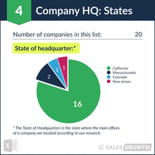 Venture Capital: Top 20 Venture Firms in the U.S. – Headquarter States