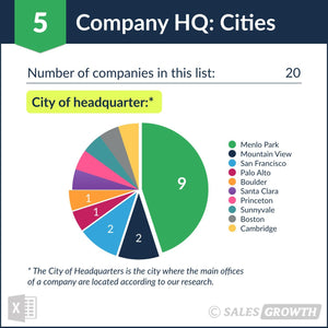 Venture Capital: Top 20 Venture Firms in the U.S. – Headquarter Cities