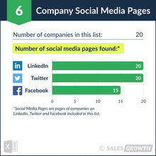 Venture Capital: Top 20 Venture Firms in the U.S. – Social Media Pages