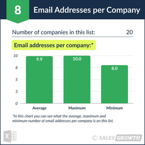 Venture Capital: Top 20 Venture Firms in the U.S. – Email Addresses per Company