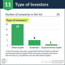 Venture Capital: Top 20 Venture Firms in the U.S. – Type of Investors
