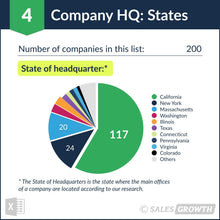 Venture Capital: Top 200 Venture Firms in the U.S. – Headquarter States