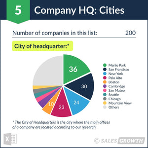 Venture Capital: Top 200 Venture Firms in the U.S. – Headquarter Cities