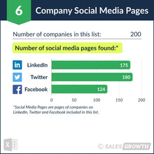 Venture Capital: Top 200 Venture Firms in the U.S. – Social Media Pages