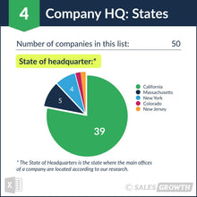 Venture Capital: Top 50 Venture Firms in the U.S. – Headquarter States
