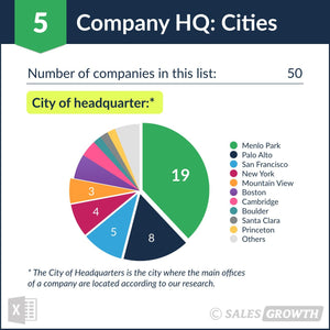 Venture Capital: Top 50 Venture Firms in the U.S. – Headquarter Cities