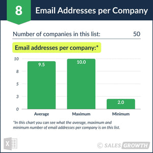 Venture Capital: Top 50 Venture Firms in the U.S. – Email Addresses per Company