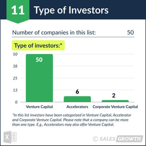 Venture Capital: Top 50 Venture Firms in the U.S. – Type of Investors