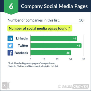 Venture Capital: Top 51 – 100 Venture Firms in the U.S. – Social Media Pages
