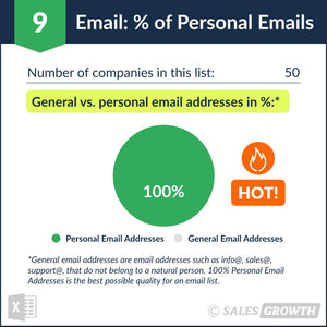 Venture Capital: Top 51 – 100 Venture Firms in the U.S. – Percentage of Personal Emails