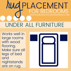 Infographic showing placement of all the furniture on the rug