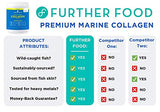 Further Food Premium Marine Collagen Peptides | Wild-Caught, Keto Protein Powder | Hydrolyzed Collagen Powder for Hair, Skin, Nails, Bones & Joints