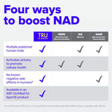 TRU NIAGEN Nicotinamide Riboside NAD Booster for Cellular Repair & Energy (NSF Certified for Sport) - 300mg Vegetarian Capsules, 300mg Per Serving - 30 Day Bottle (2 Pack)