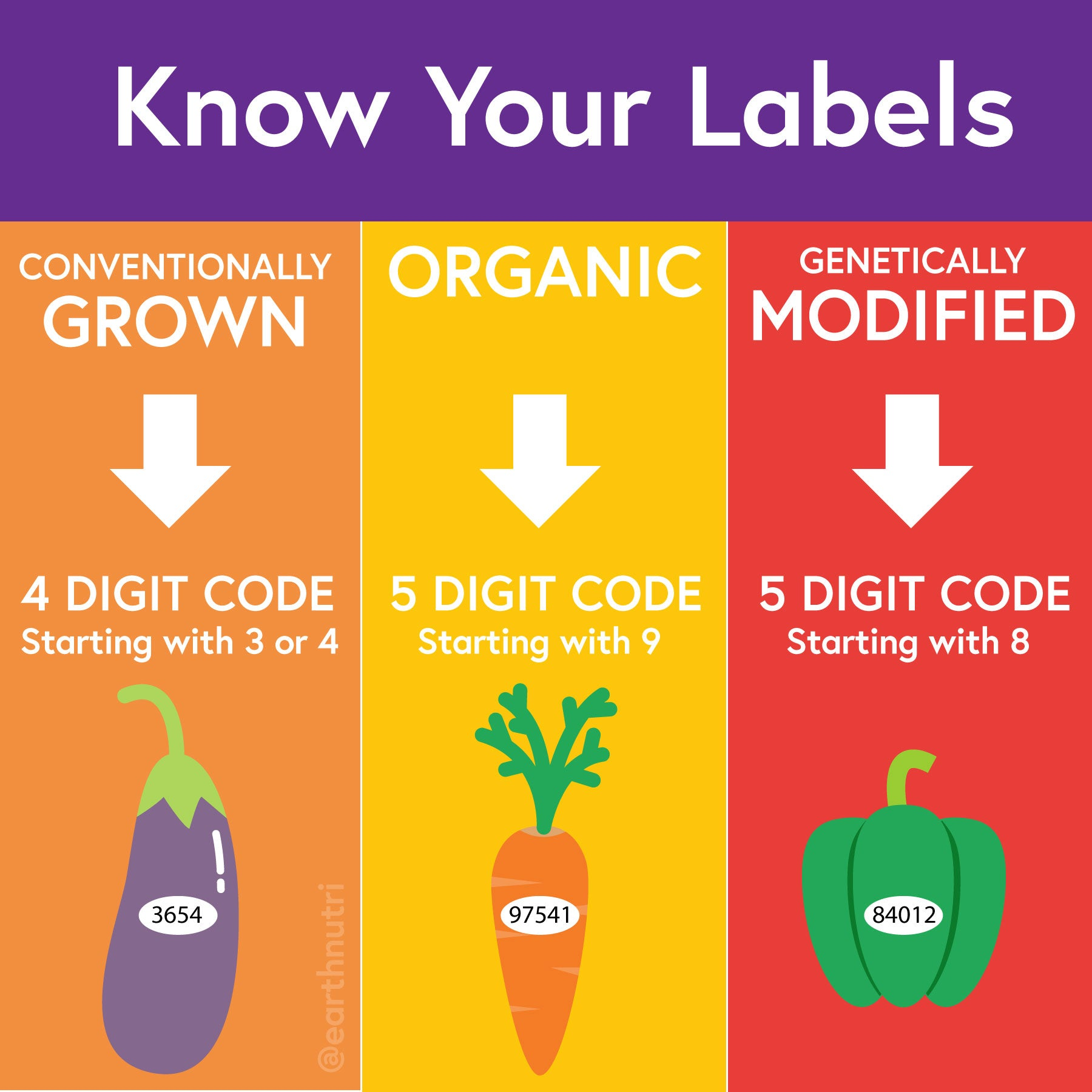 3 types of gmos labels