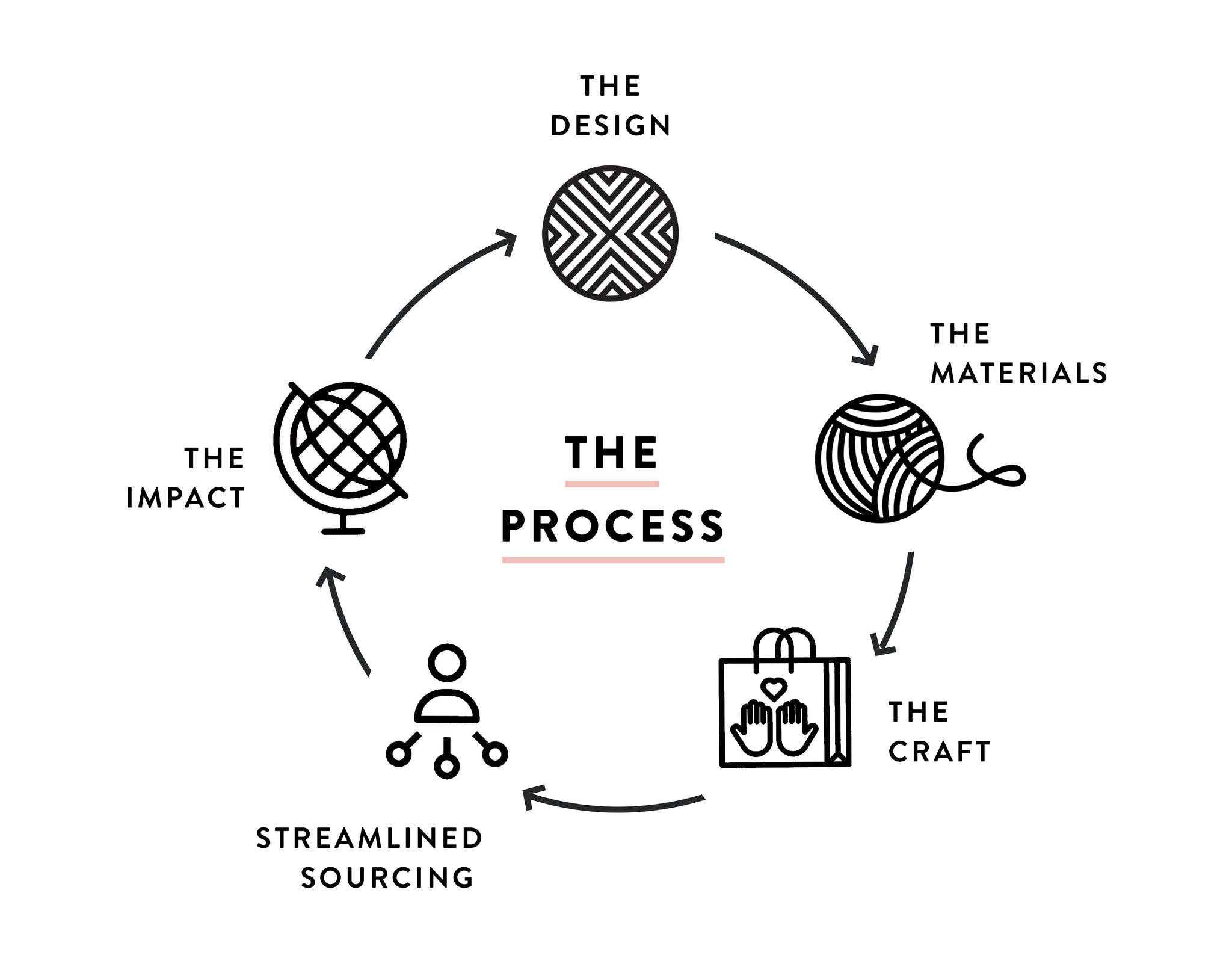 Kala Collective - The Process