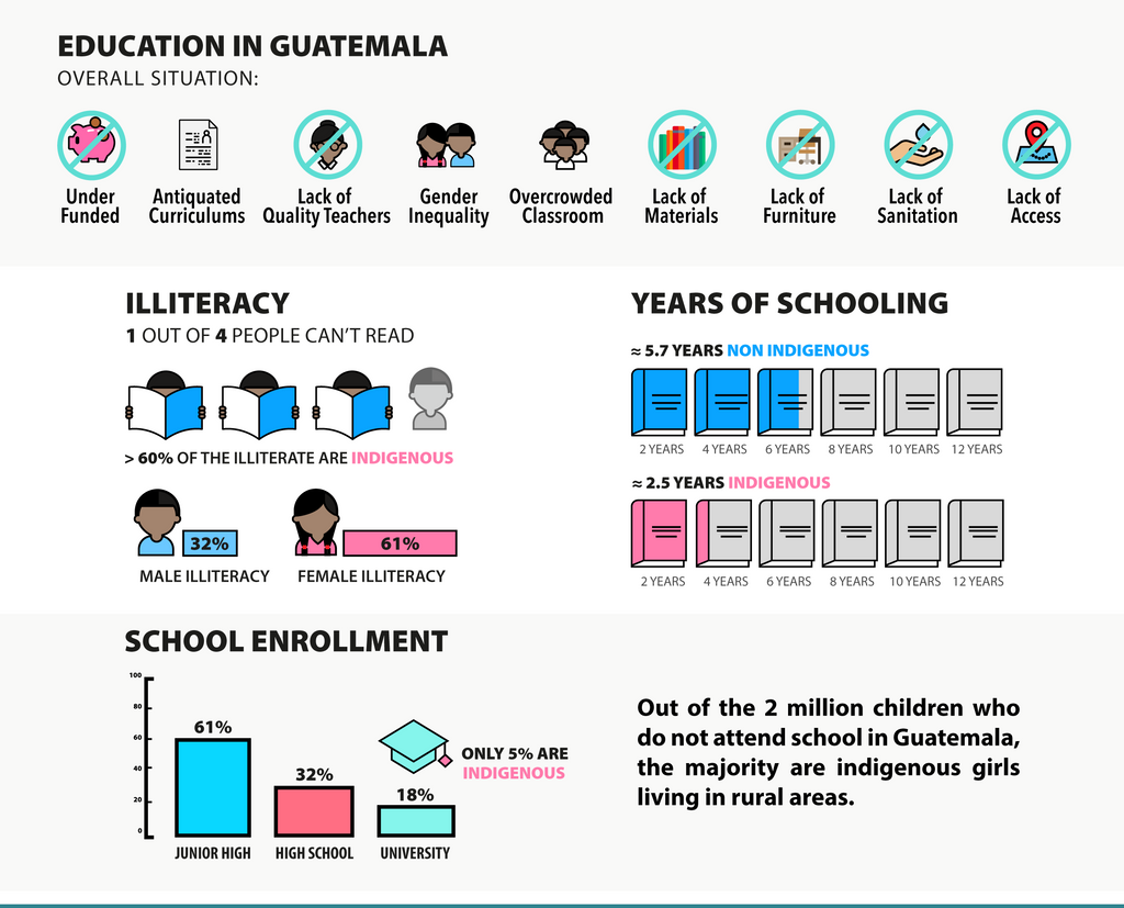 Kala Collective - Infographic of Education in Guatemala