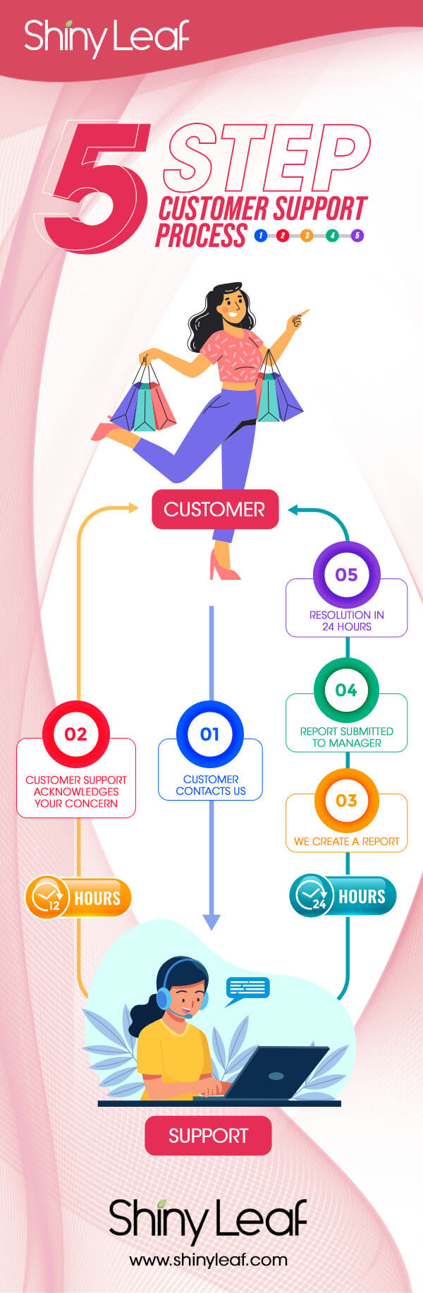 5-Step Customer Support Process Infographic