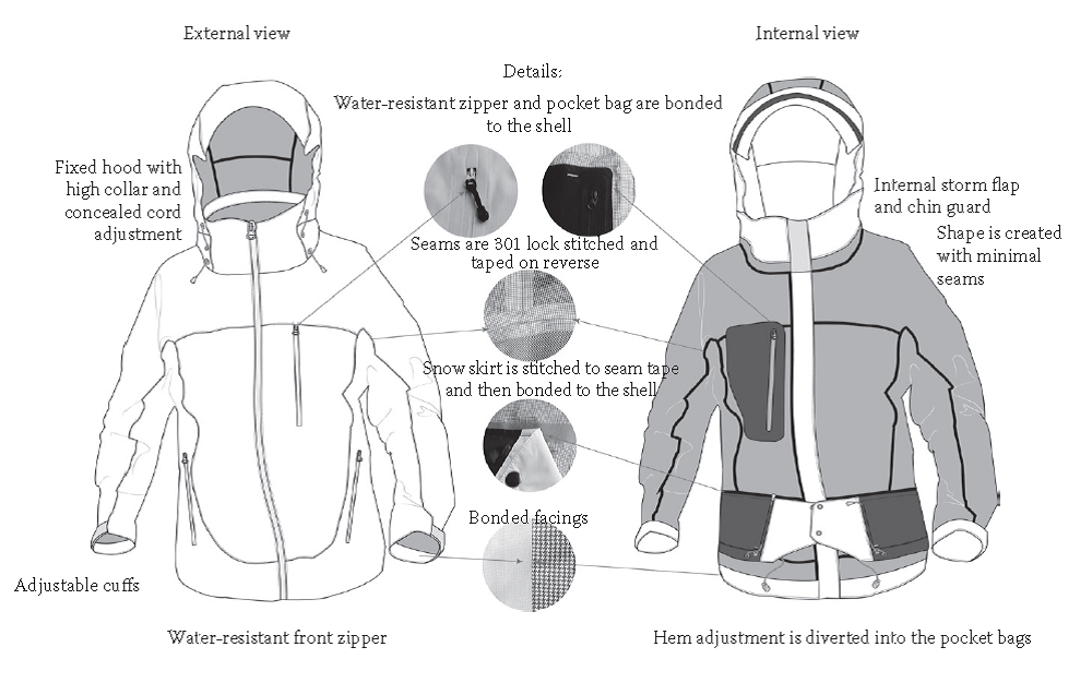 Anatomy of an outdoor hill walking jacket