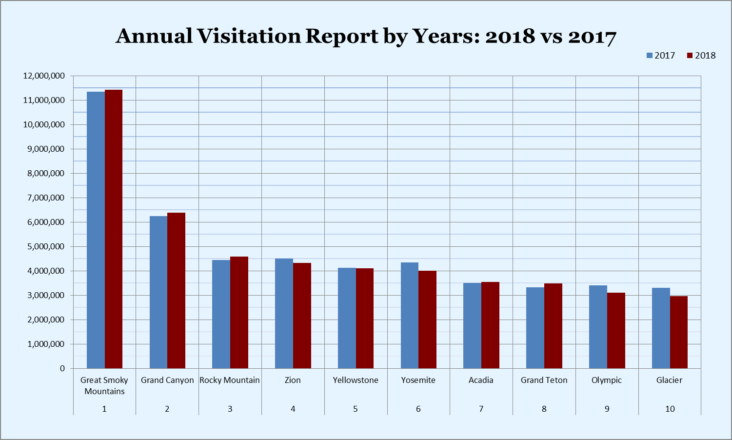 Annual Visitation Report by Years: 2018 vs 2017