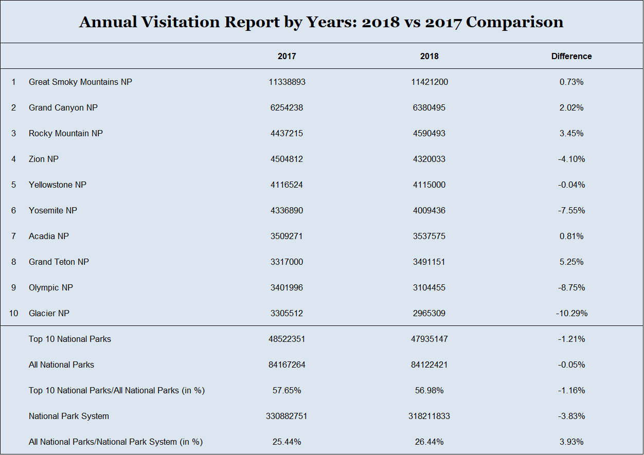 Table: Annual Visitation Report by Years: 2018 vs 2017 Comparison