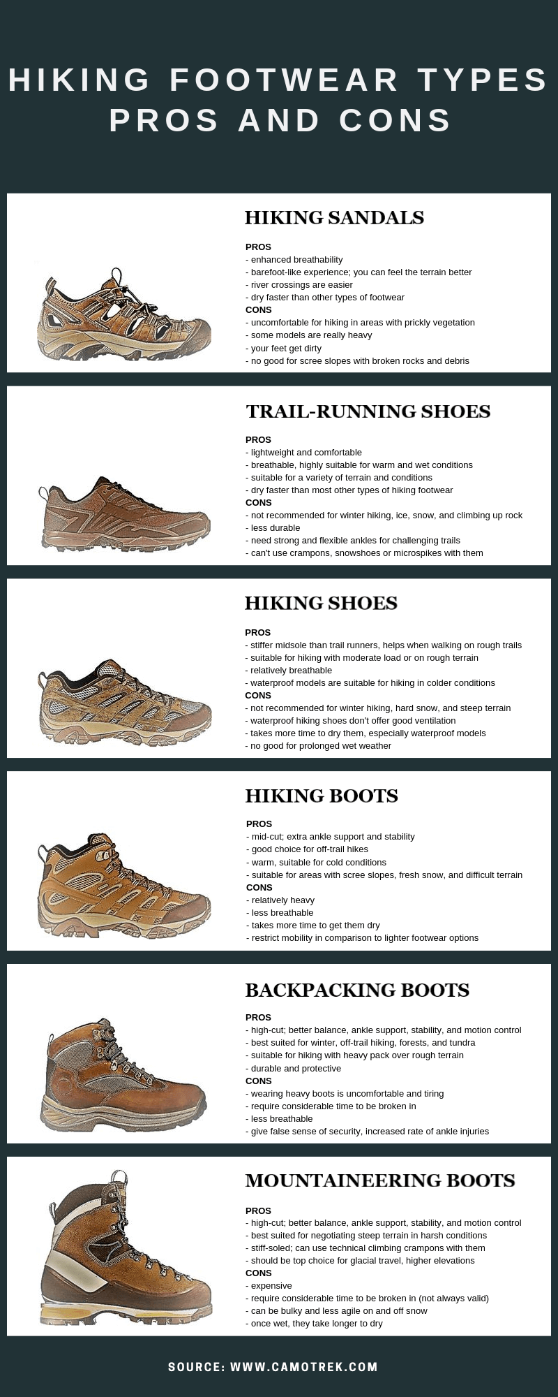 Infographic - Hiking Footwear Types: Pros & Cons